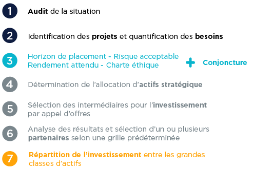 family-office-organisme-sans-but-lucratif-osbl